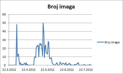 dinamika leta tuta absoluta u 2012